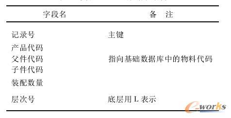 图3 单产品BOM结构向产品族BOM结构转换