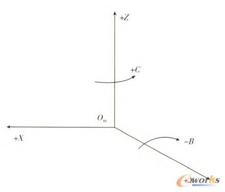 图1 抛光机床坐标系