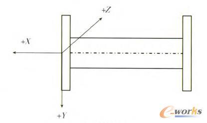 图2 刀具坐标系