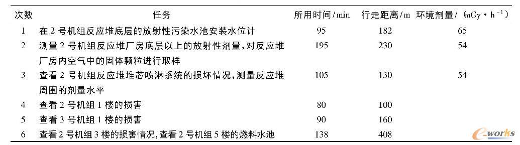 """表1机器人""""Qunce""""执行的救援任务清单"""