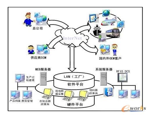 工业物联网生产线的大数据应用