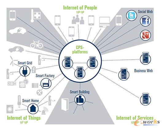 图1 CPS在工业4.0中的位置