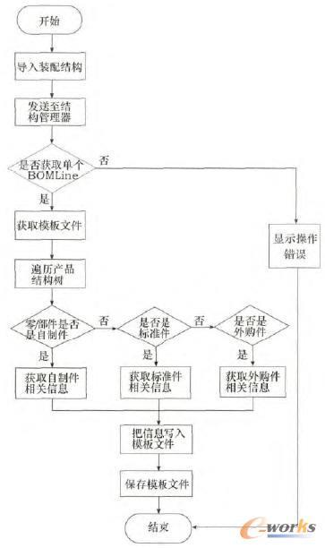 1节中获取属性信息的方法,分别显示产品结构树中各自制件/外购件/标准