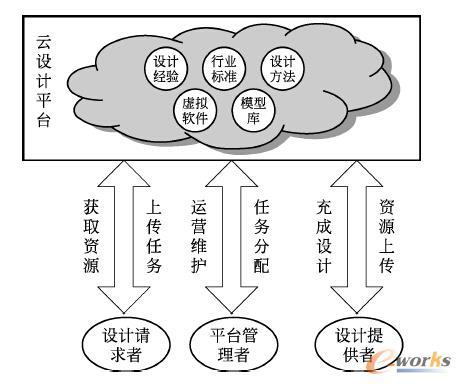 图1 云平台服务模式