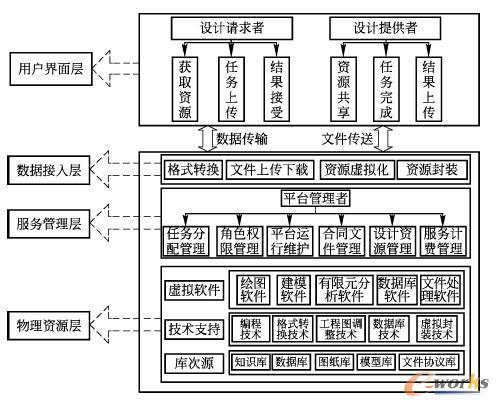 图2 云设计平台框架图