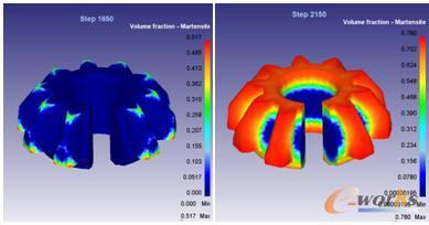 不同阶段马氏体的百分含量及分布情况