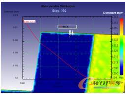 渗碳某时刻距表面不同深度范围内的碳含量分布曲线(可获得渗碳深度值)