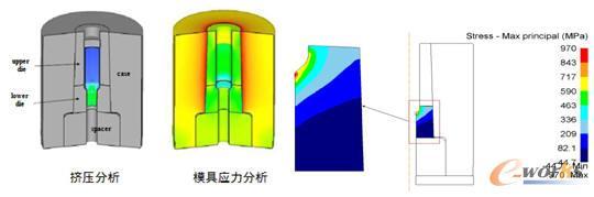 挤压成形中模具应力初始设计模具的应力分布(在倒角处应力很大可能出现破裂)