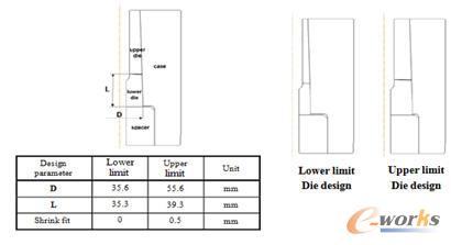 将内衬套圈的底部直径、高度及装配过盈量值作为变量进行优化