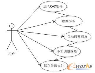 图1 用户工作流程