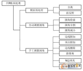 图2 凹R角预处理功能结构