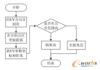 图1 判断圆角面流程