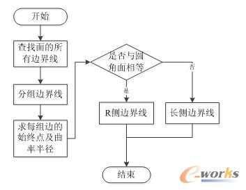 图3 查找边界线流程