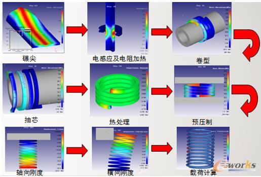 弹簧全工艺过程模拟