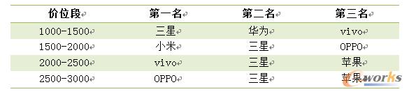 2014年国产手机调查数据