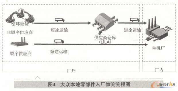 大众VS丰田,零部件入厂物流模式对比研究