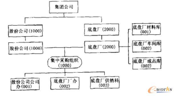 图2 物料管理的组织结构图