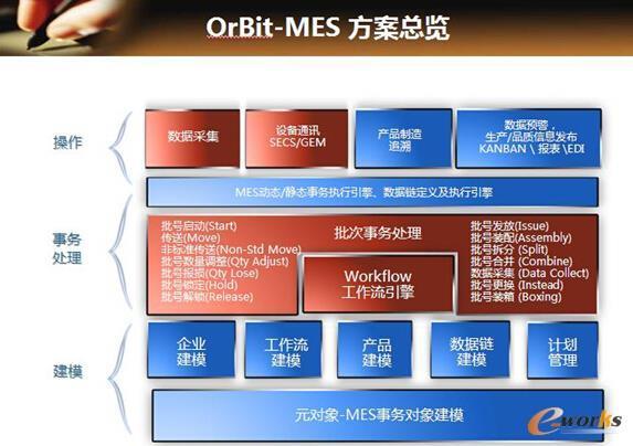 图2 Orbit-MES总体方案