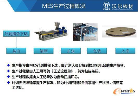 图3 MES生产过程概况