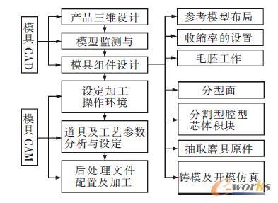 图1 模具设计与制造流程图