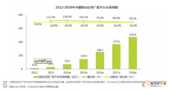 中国移动应用广告平台市场规模研究报告