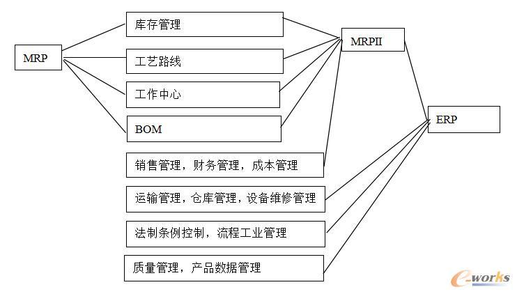 mrp结构简图