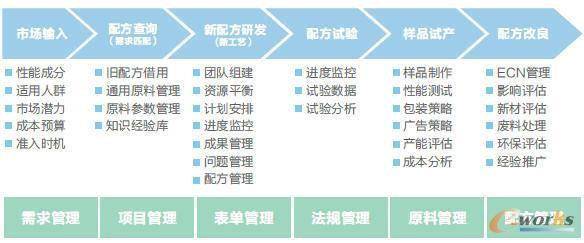 图: 长兴新产品开发流程