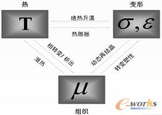 图1 DEFORM技术体系