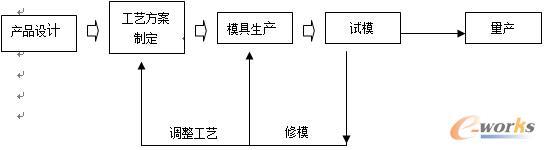 图2 传统工艺方案制定流程