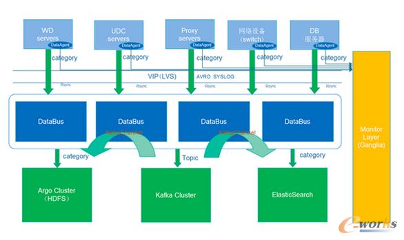 图4 数据传输层的整体架构