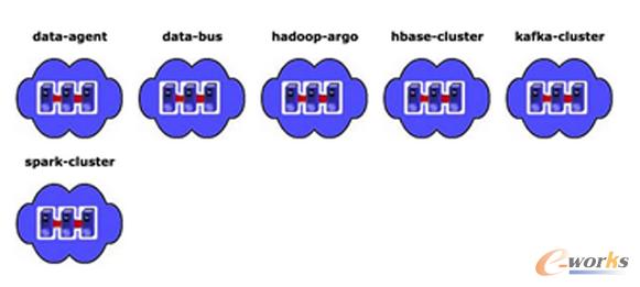 图6 平台下各基础组件的监控布局