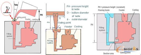 图2 重力铸造工艺参数设置