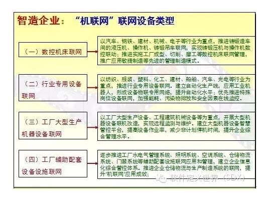 机联网设备类型