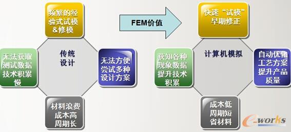 图1 传统设计与计算机模拟的对比