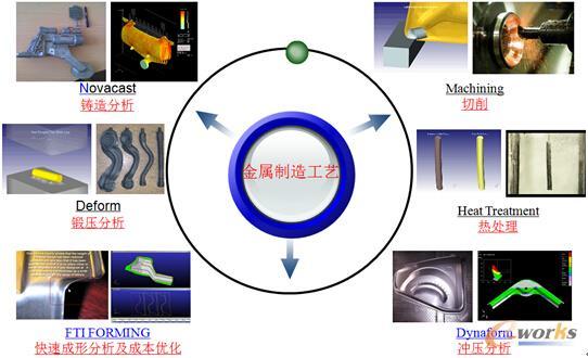 图2 安世亚太金属加工工艺一体化仿真平台
