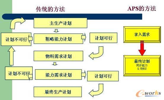 详细分析MRP十五个缺陷