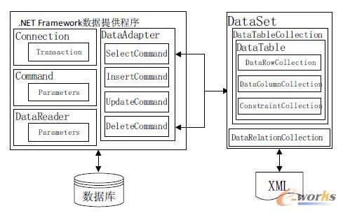 net技术的结构图