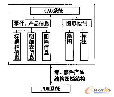 基于pdm的液压缸cad系统的研究与开发图片