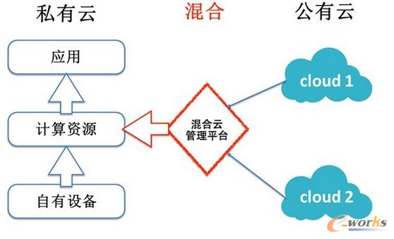 混合云管理平台工作流程图