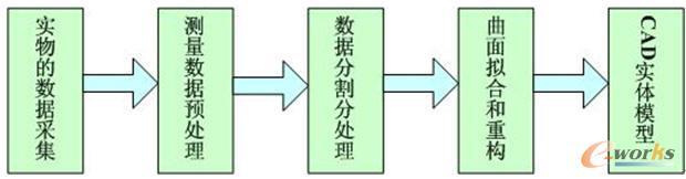 逆向工程技术的基本工作流程图