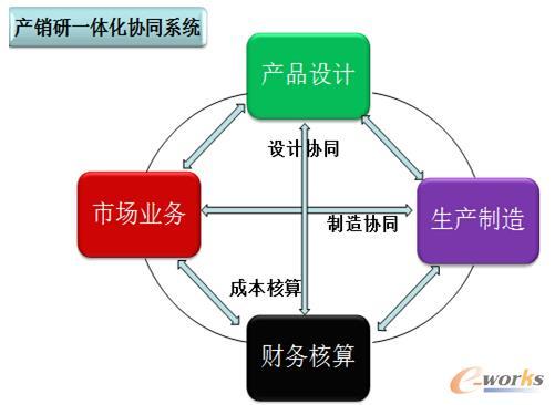 产销研一体化协同系统