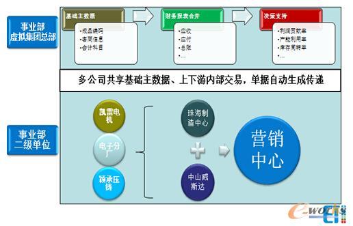 事业部内系统平台化