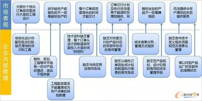 图2 公司内部的管理问题