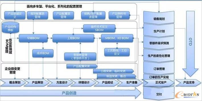 图3 BOM成为PLM与ERP流程融合的关键