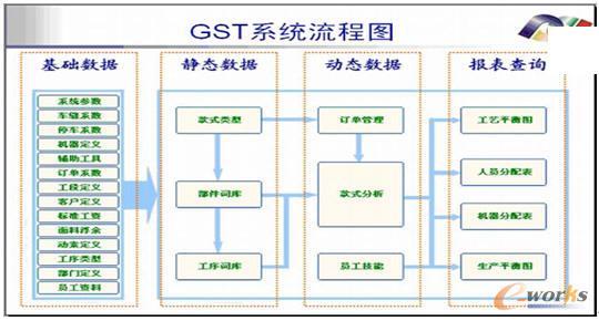gst系统流程图