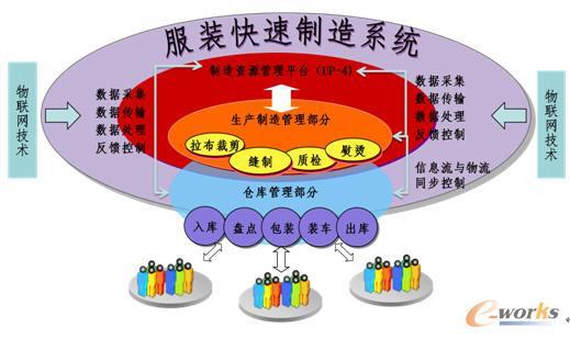 图13 服装智能制造系统 在本系统中,主要功能有:第一,基于物联网技术的制造资源管理平台BMS实现对拉布裁剪工序的自动控制与调度;第二,基于物联网技术的制造资源管理平台BMS实现对多品种服装混线缝制的精确控制与调度;第三,基于物联网技术的制造资源管理平台BMS实现对工序与品质在线控制;第四,基于物联网技术的制造资源管理平台BMS实现半成品、成品信息流与实物流同步控制;第五,基于物联网技术的制造资源管理平台BMS实现订单、生产制造、仓储过程的海量数据存储。 智能裁缝 智能裁缝是集光,电,软于一体的智能裁缝