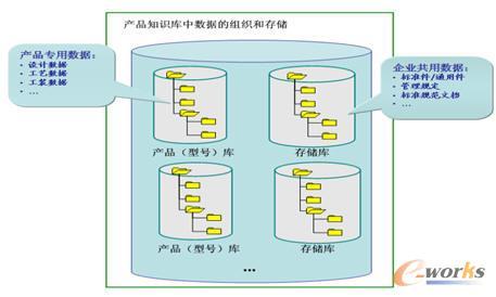 """数据""""容器""""结构图"""