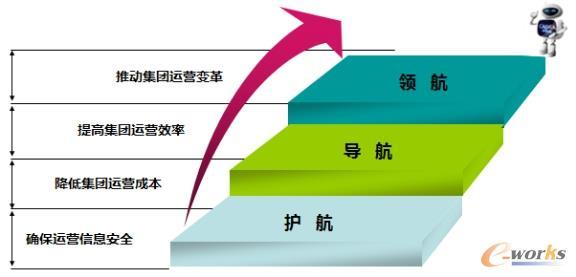 图2 集团IT的定位