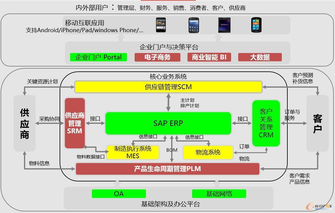 图2 TCL多媒体信息系统架构