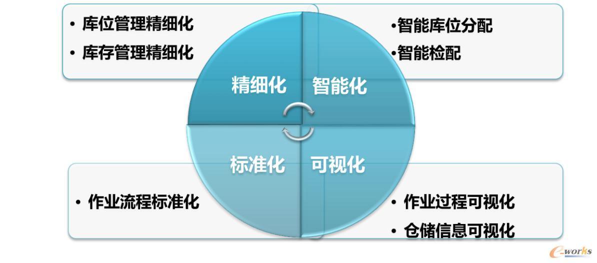 图5 WMS系统建设原则
